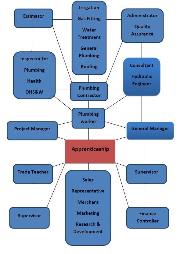 Cert 1 Career Pathways In Construction VET Schools
